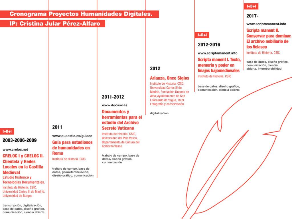 Cronograma proyectos Cristina Jular